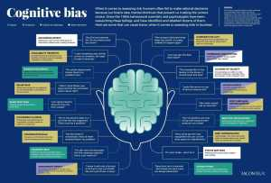 outlining cognitive biases