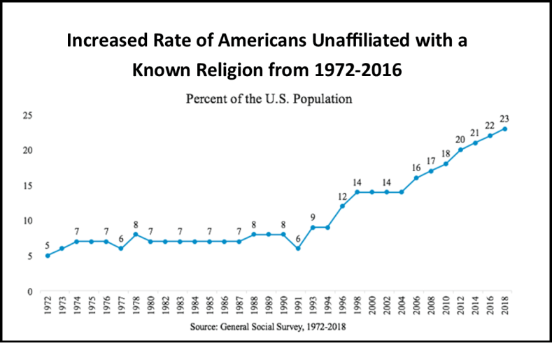 Revive the church - graph of Americans not affiliated with a known religion