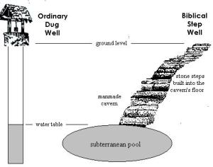 biblical-well-graphic
