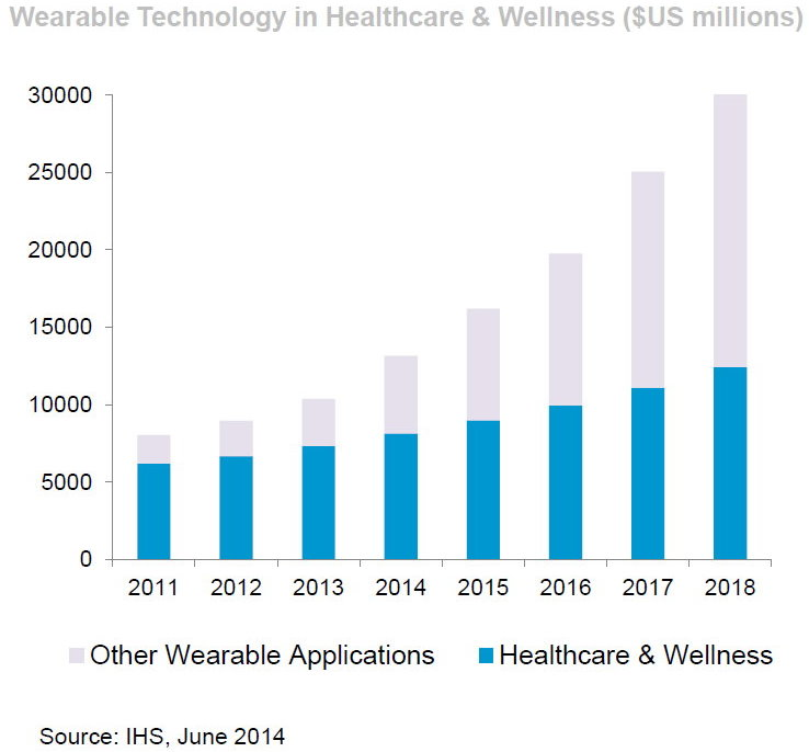 Wearables: Where the Money Is