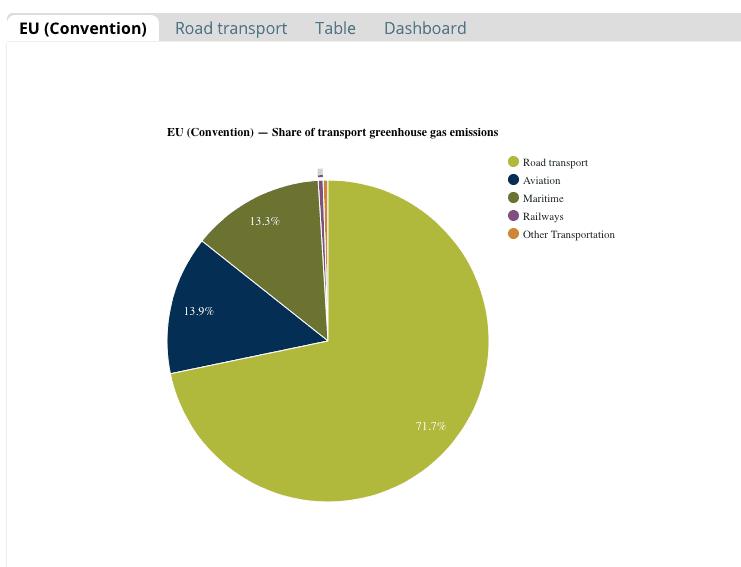 sustainable transport - EEA report chart