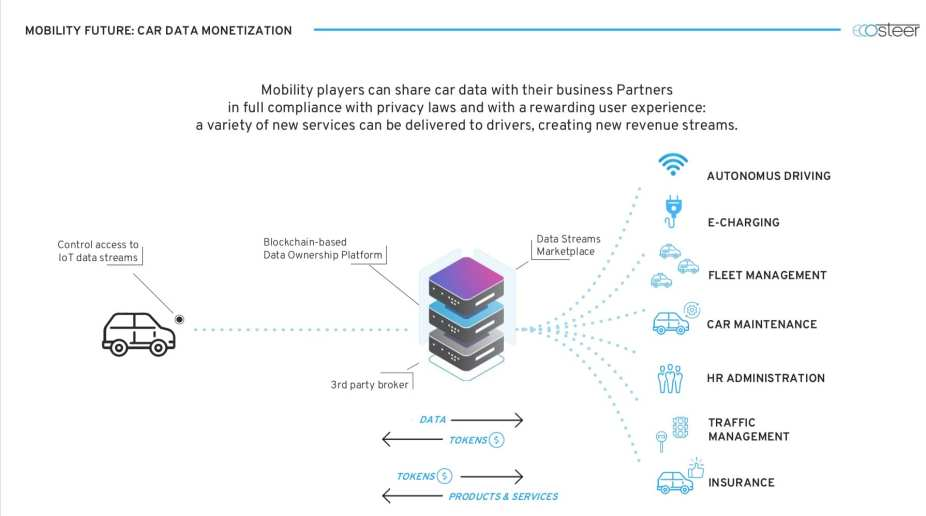iot connected car data privacy ecosteer