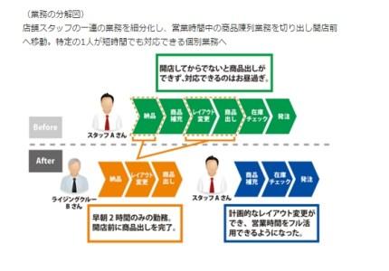 業務の分解図