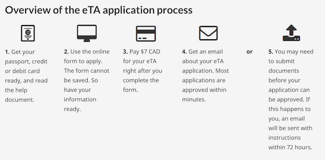 CLICK TO ENLARGE - Canada ETA overview and steps