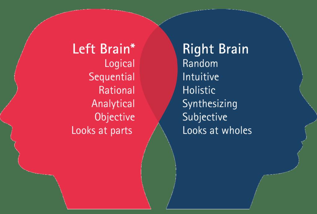 Advertising triggers Left_right_brain - WEMET Media