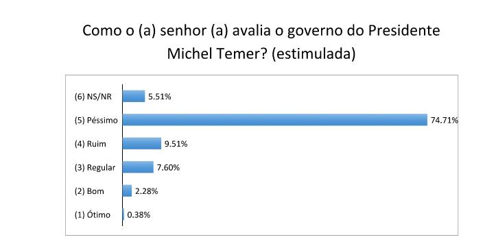 Mais de 80% da população de São Gonçalo desaprovam o Governo Temer