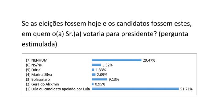 Lula lidera pesquisa para Presidência em São Gonçalo do Amarante