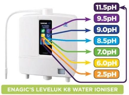 Leveluk-K8