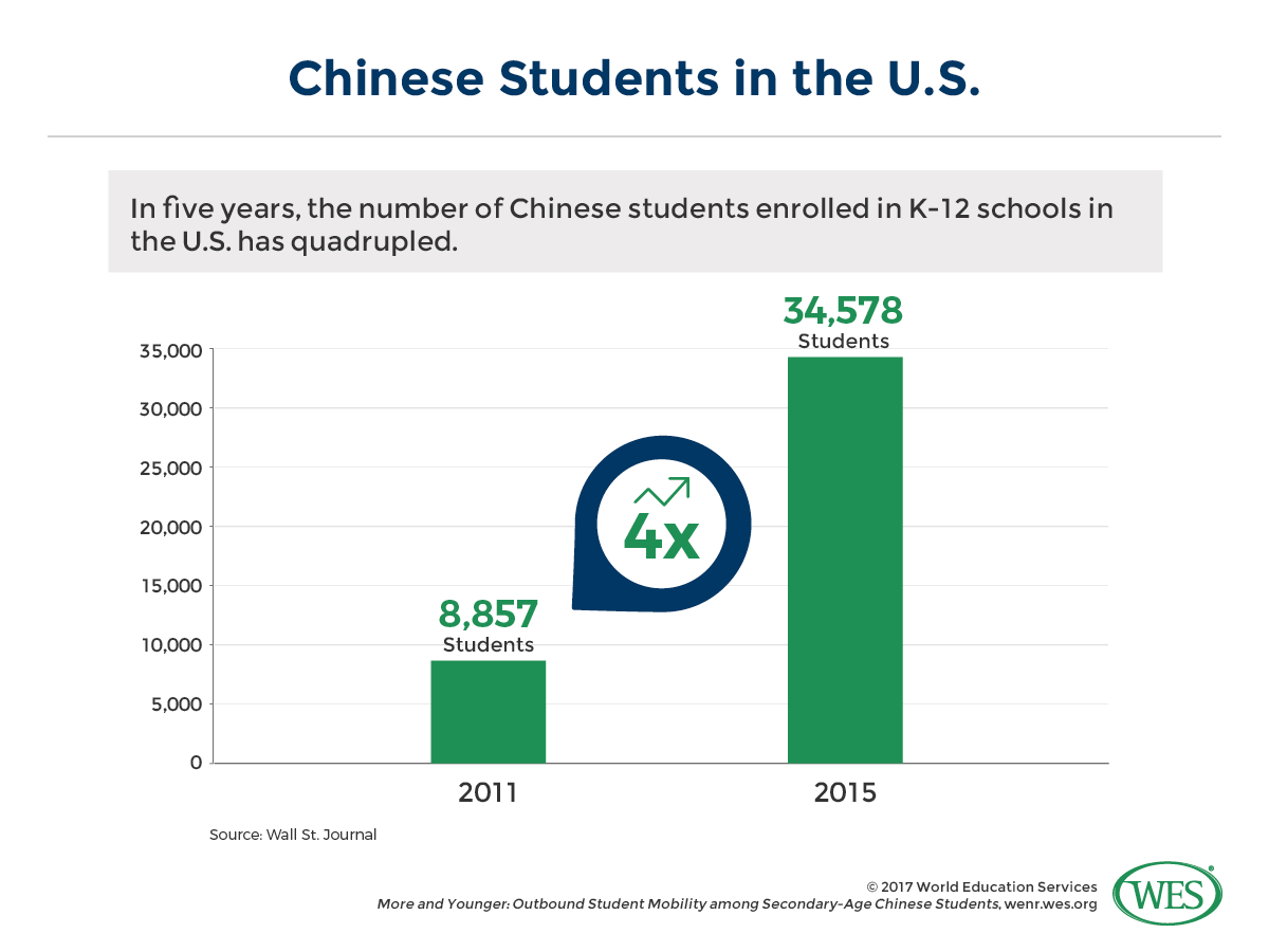More And Younger Outbound Student Mobility Among Chinese