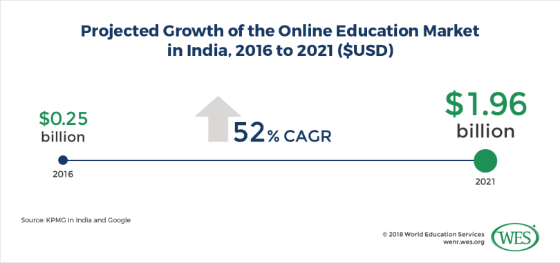 The Rise of Online Education in Sub-Saharan Africa and South Asia