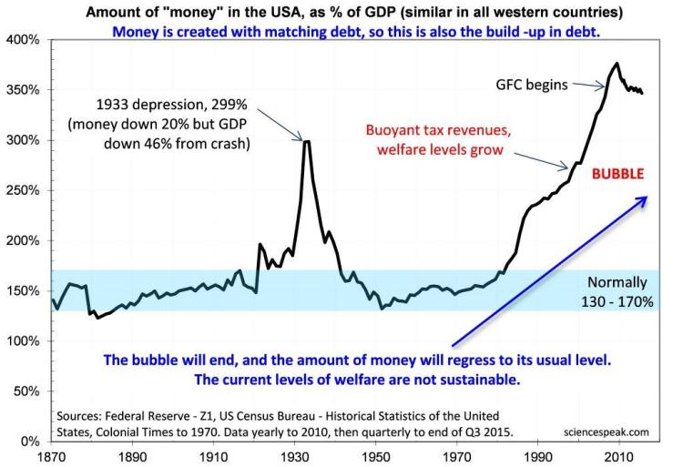 Welfare bubble due to credit bubble