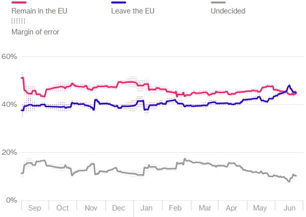 brexit-polls