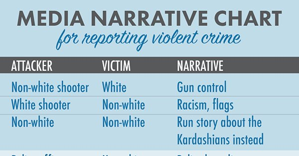 Media narrative for shootings