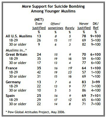 Pew Polling found that a large percentage of Muslim youths in the West support suicide bombing.