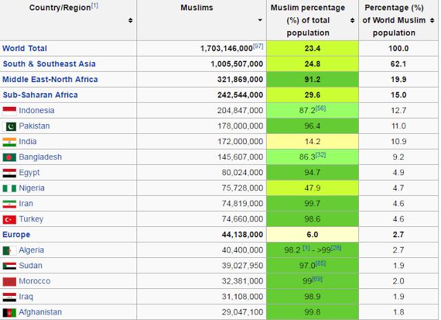 World's Muslim population