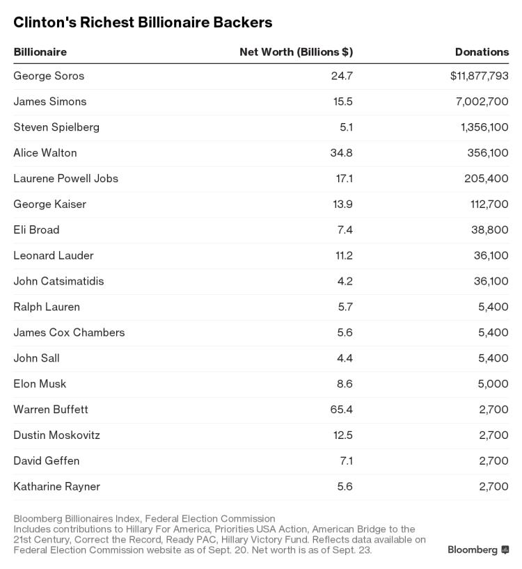 Clinton's Rich Backers