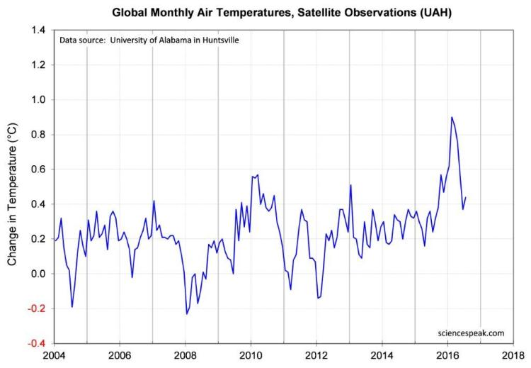 Global temperature by satellites (UAH) from 2004 to 2016