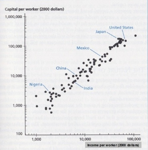 More capital mean higher income
