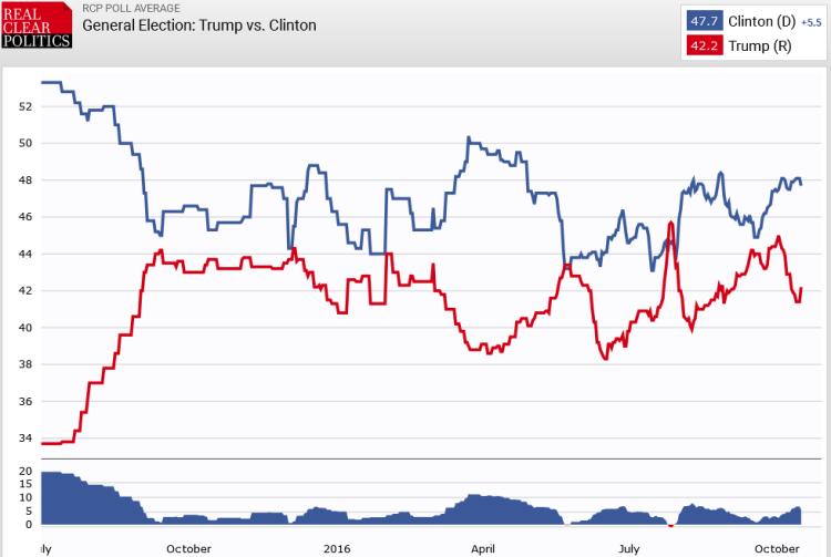 Trump vs CLinton polls 17 Oct 2016