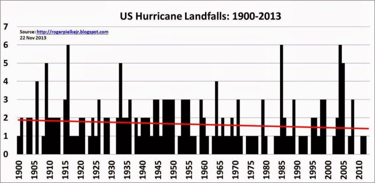 "Professor Pielke Jr. also noted: ""US hurricane landfalls (& their strength) down by ~20% since 1900"" and provided this graph."