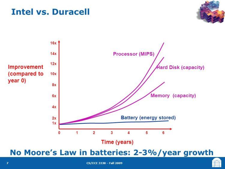 Intel vs Duracell: Moore's law versus Batteries
