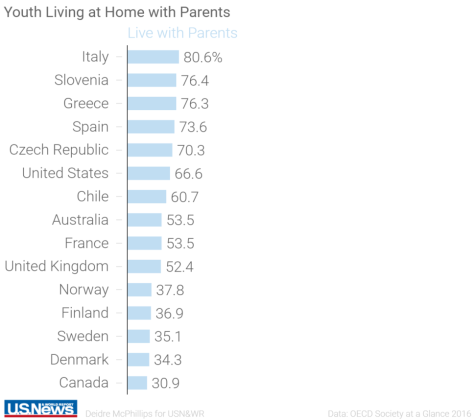 Countries Where the Most Young Adults Live With Their Parents