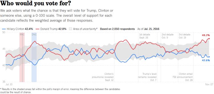 LA Times poll Nov 7