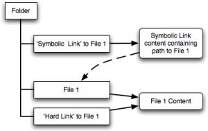 Hard vs Symbolic Links
