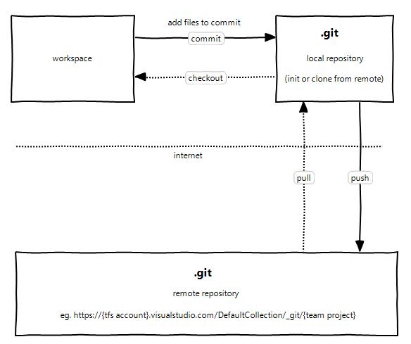 Code Repository: git