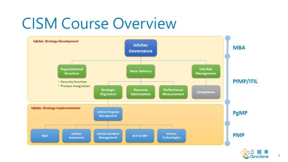 Amicliens CISM Course Overview