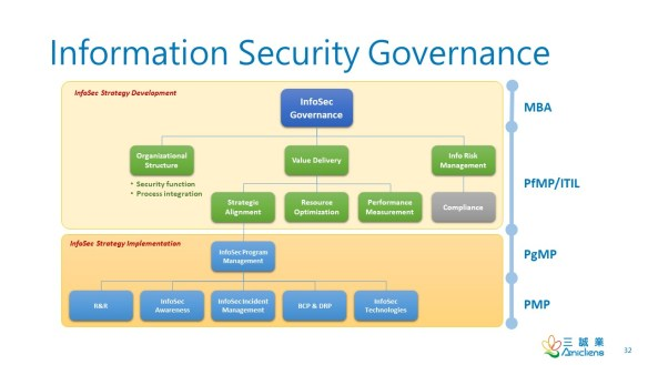 InformationSecurityGovernance