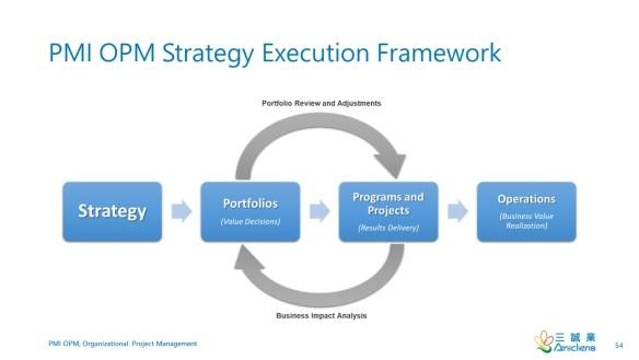 PMI-OPM-StrategyExecutionFramework