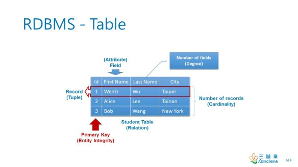 RDBMS-Table