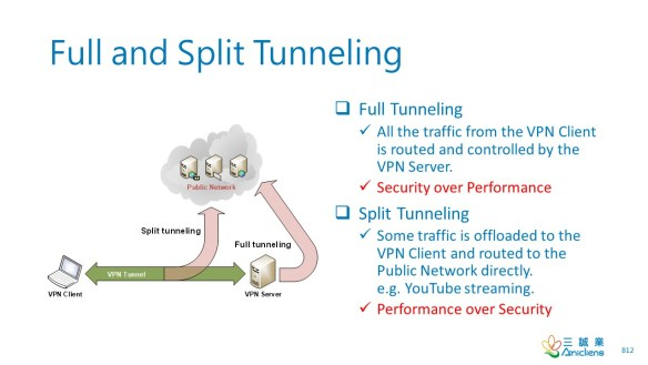 Full and Split Tunneling