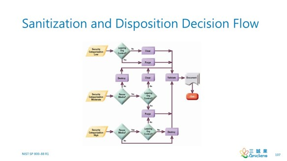 Sanitization and Disposition Decision Flow