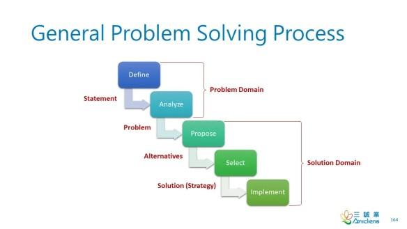 General Problem Solving Process