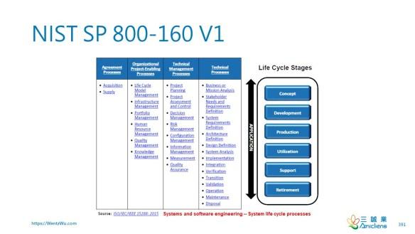 NIST SP 800-160 V1