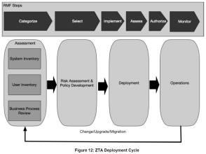 ZTA Deployment Cycle