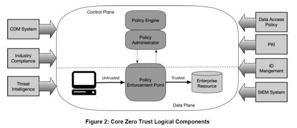 ZTA Logical Components