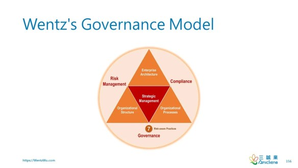 Wentz's Governance Model