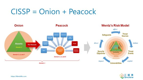 CISSP_Onion_Peacock