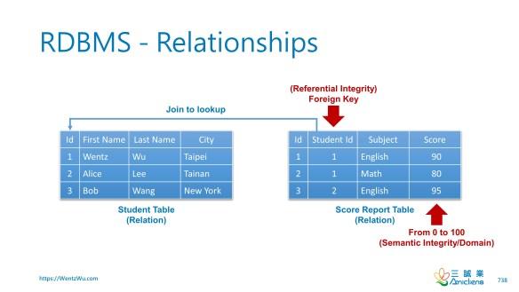 RDBMS - Relationships