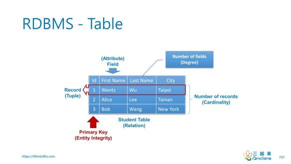 RDBMS - Table
