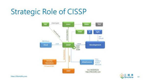 Strategic Role of CISSP