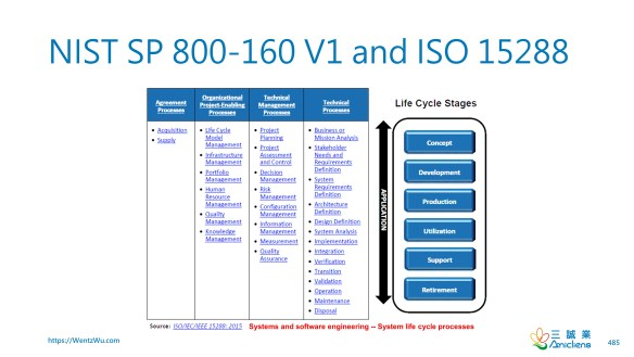 NIST SP 800-160 V1 and ISO 15288