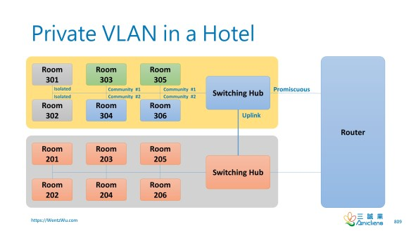 Private VLAN in a Hotel