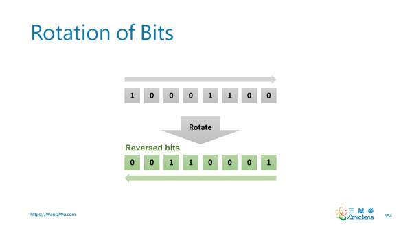 Rotation of Bits