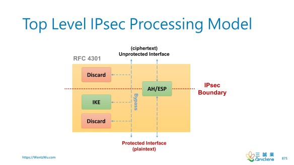 Top Level IPsec Processing Model_V2