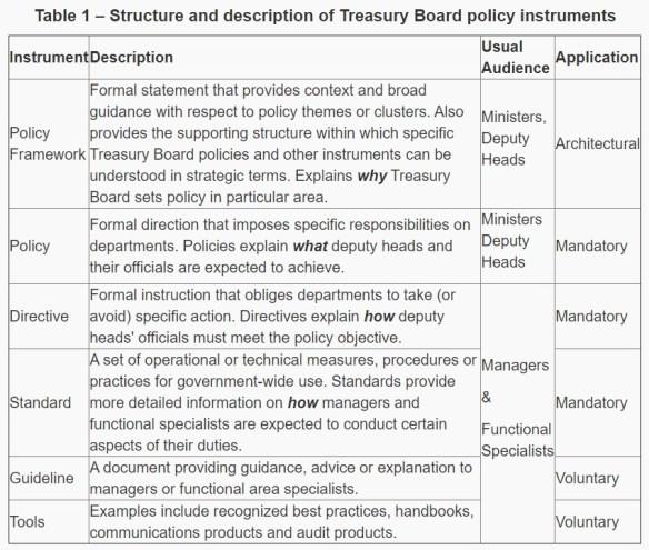 Canadian Policy Framework