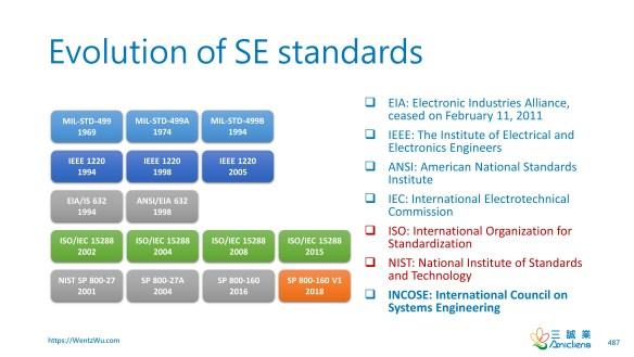 Evolution of SE standards
